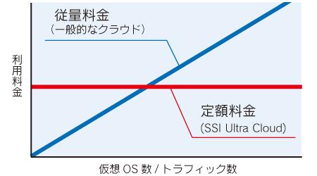 定額制を示すグラフ