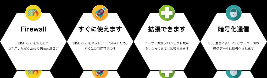 UC for BIMcloduの特徴