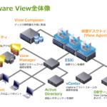 vGPUをつかった仮想ワークステーションの構築【VMware Horizon View】