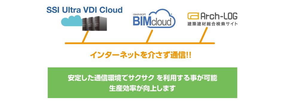 UC for BIMcloudやArch-Logと言ったサービスとはインターネットを介さず、高速かつ安定した通信ができる