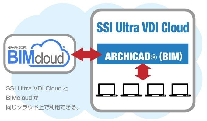 SSI Ultra VDI CloudとBIMcloudが同じクラウド上にあるイメージ図