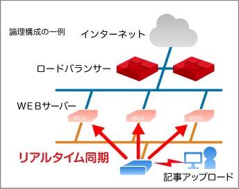 仮想ロードバランサーを使用した論理構成図