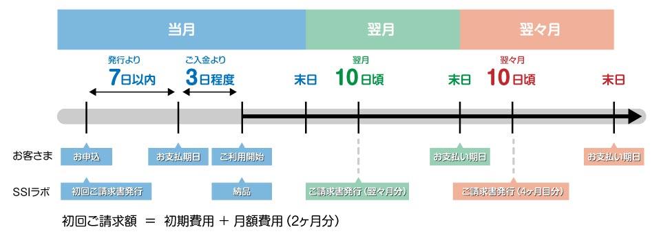 お支払スケジュールのイメージ図
