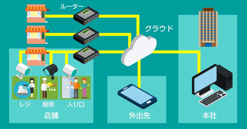 システムの構成例として、店舗ールーターークラウドー本社というような図を挙げています。